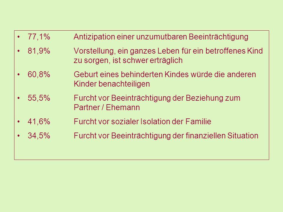 77,1% Antizipation einer unzumutbaren Beeinträchtigung