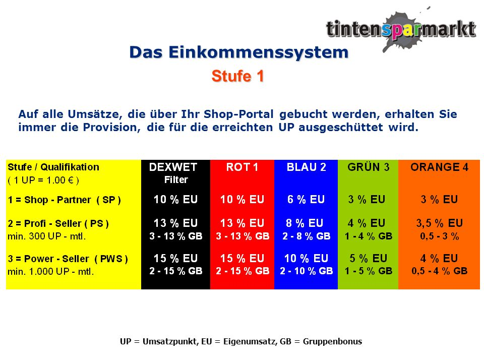 Das Einkommenssystem Stufe 1