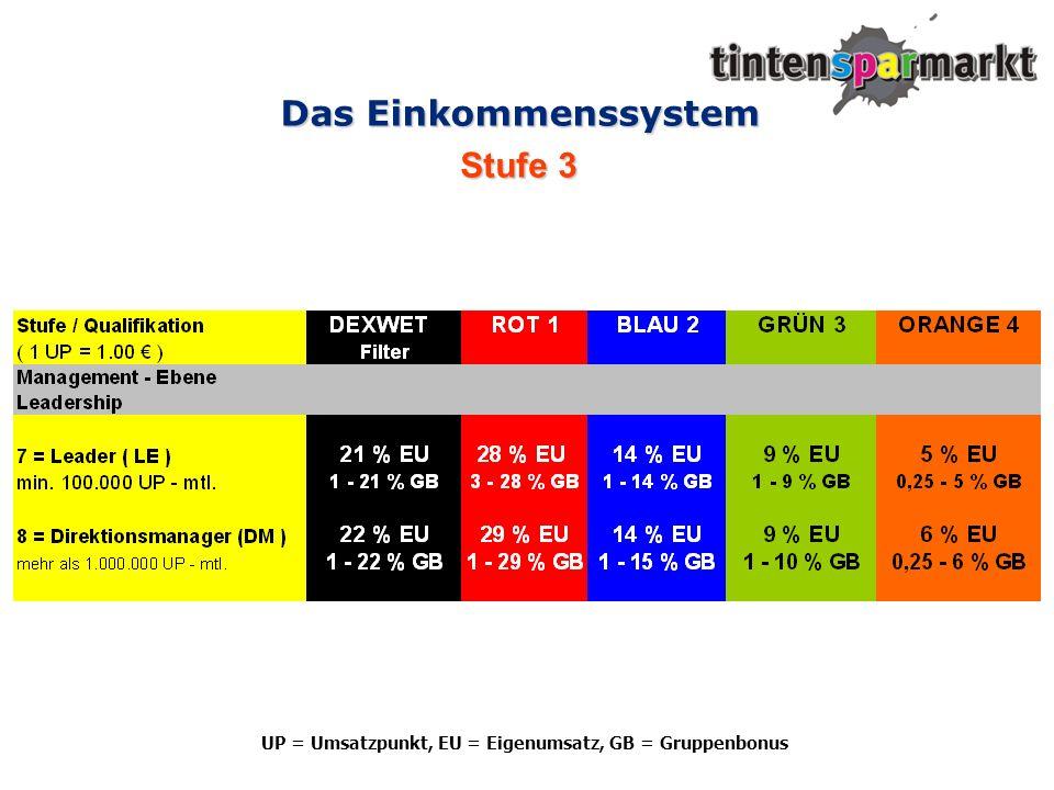Das Einkommenssystem Stufe 3