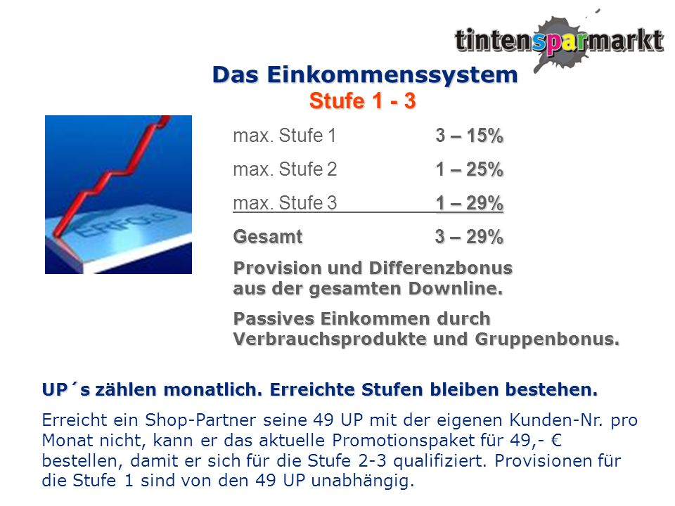 Das Einkommenssystem Stufe 1 - 3 max. Stufe 1 3 – 15%
