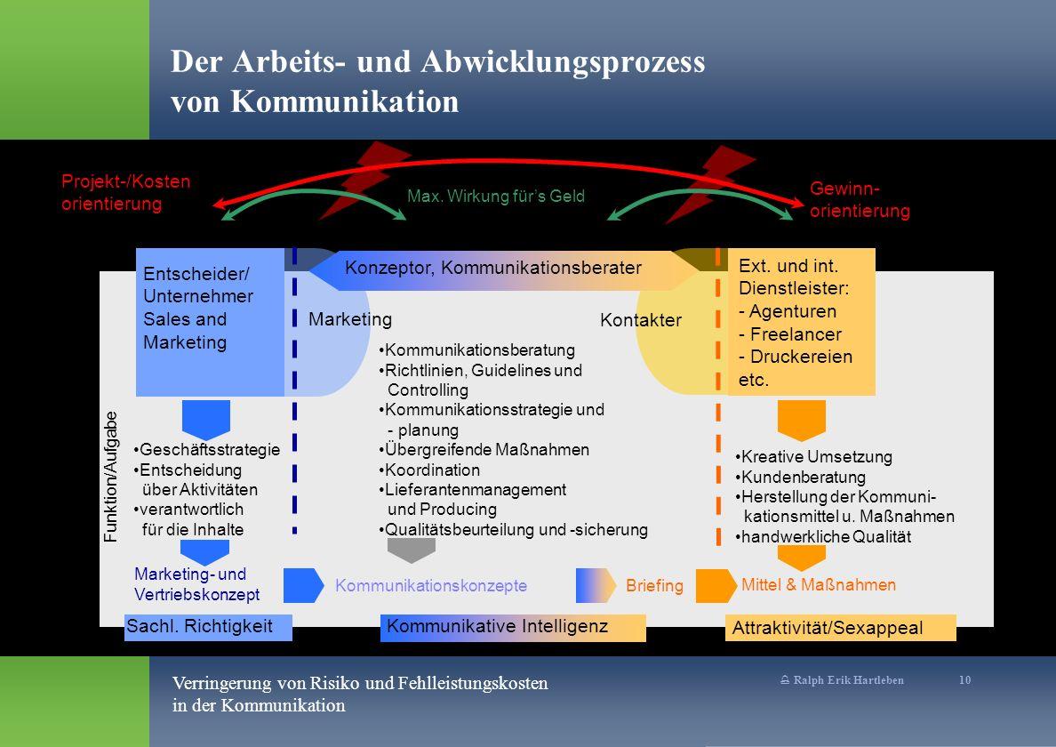 Der Arbeits- und Abwicklungsprozess von Kommunikation