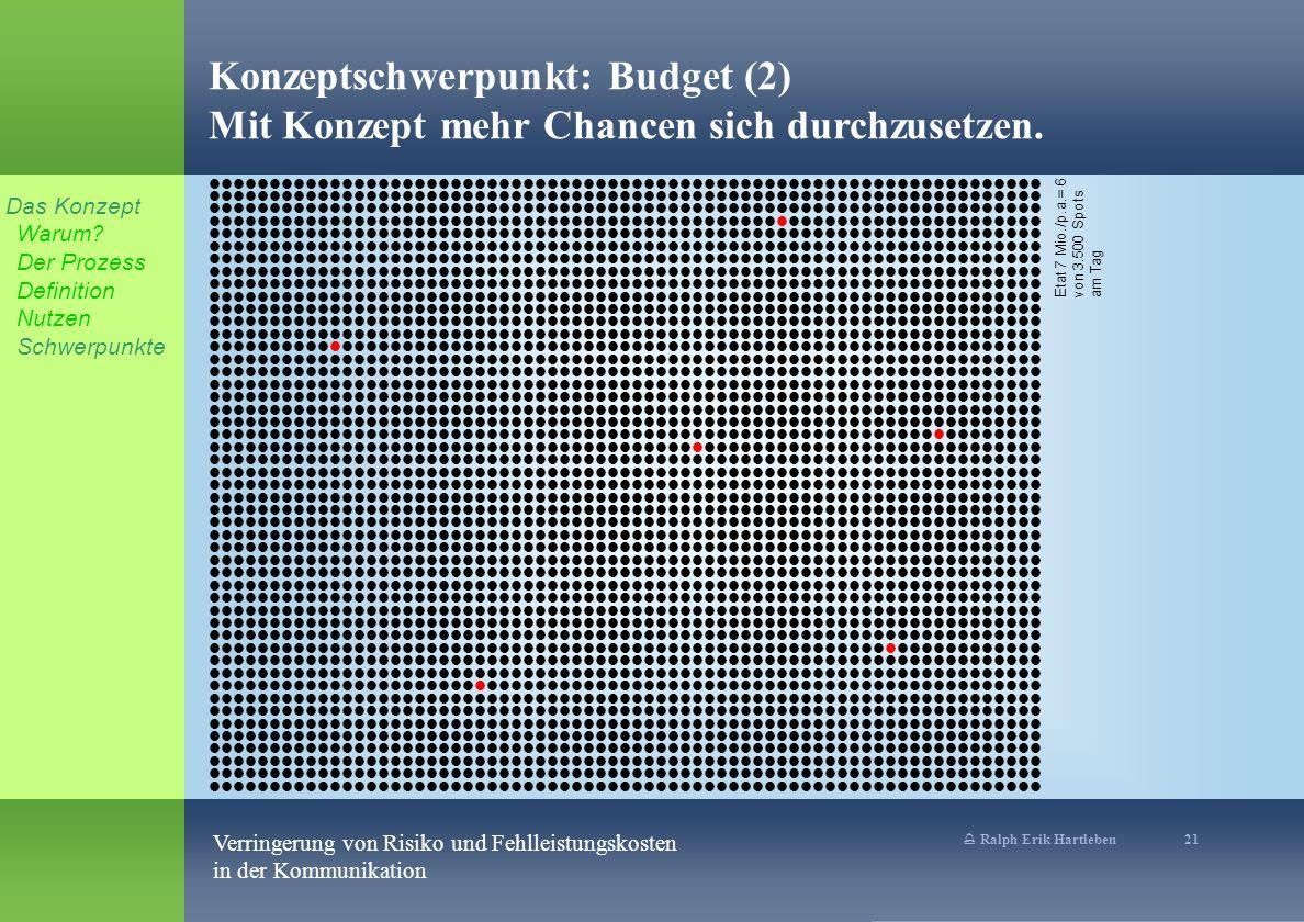 Konzeptschwerpunkt: Budget (2) Mit Konzept mehr Chancen sich durchzusetzen.