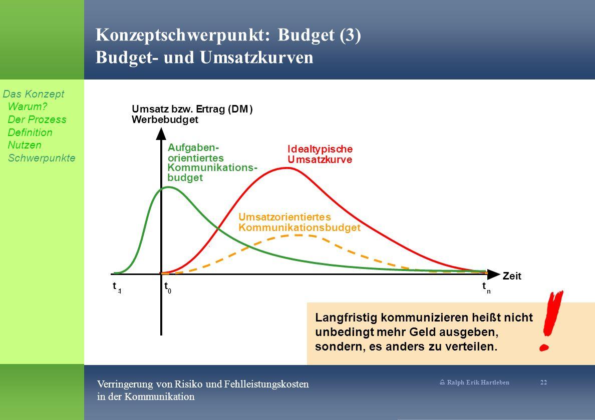 Konzeptschwerpunkt: Budget (3) Budget- und Umsatzkurven