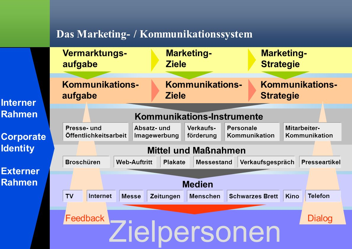 Das Marketing- / Kommunikationssystem