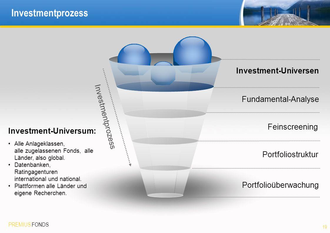 Investmentprozess Investment-Universen Fundamental-Analyse