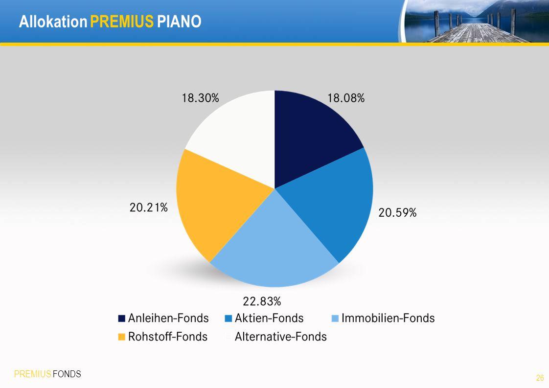 Allokation PREMIUS PIANO