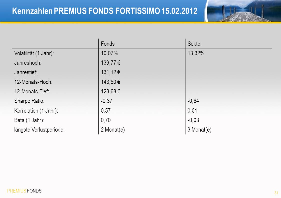 Kennzahlen PREMIUS FONDS FORTISSIMO 15.02.2012