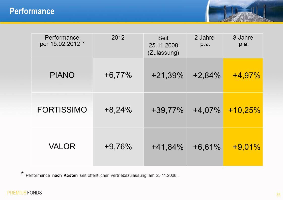 Performance PIANO +6,77% +21,39% +2,84% +4,97% FORTISSIMO +8,24%