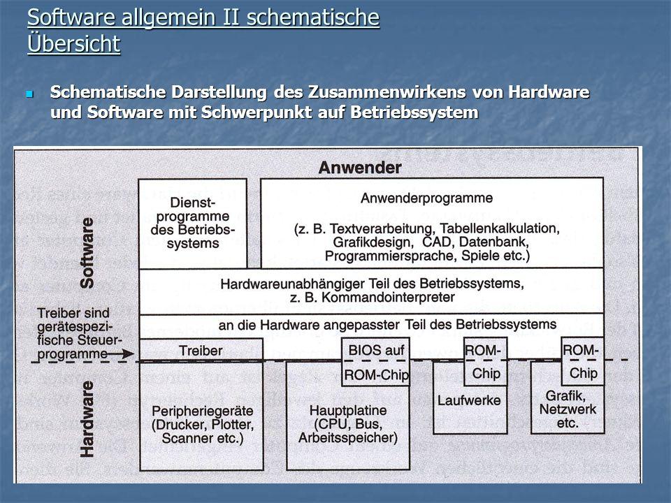 Software allgemein II schematische Übersicht