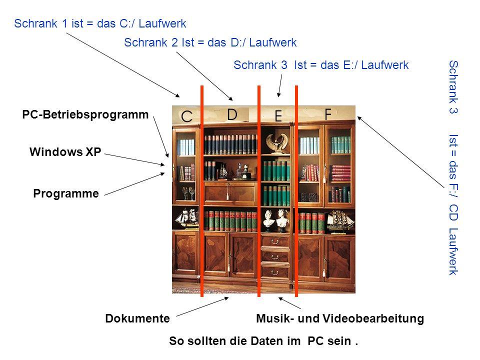 Schrank 1 ist = das C:/ Laufwerk