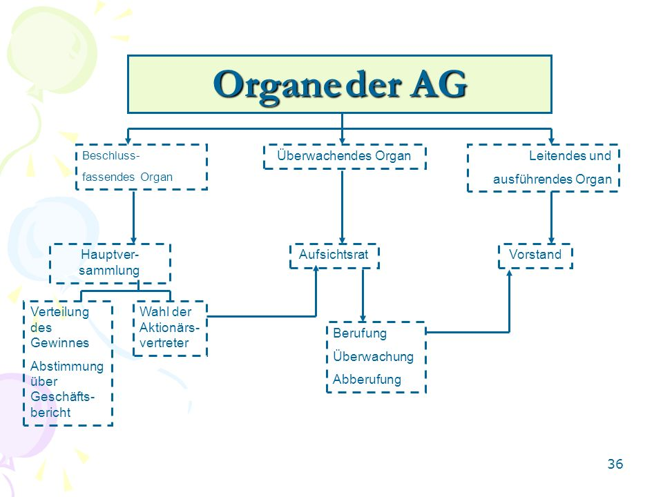 Organe der AG Überwachendes Organ Leitendes und ausführendes Organ