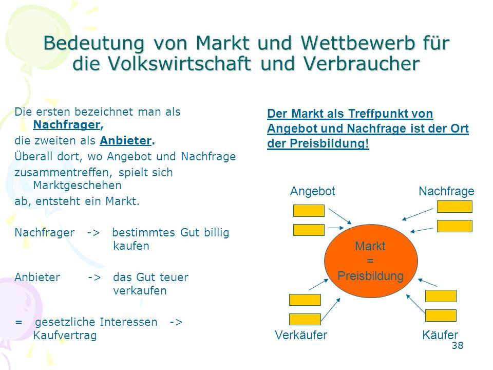 Bedeutung von Markt und Wettbewerb für die Volkswirtschaft und Verbraucher