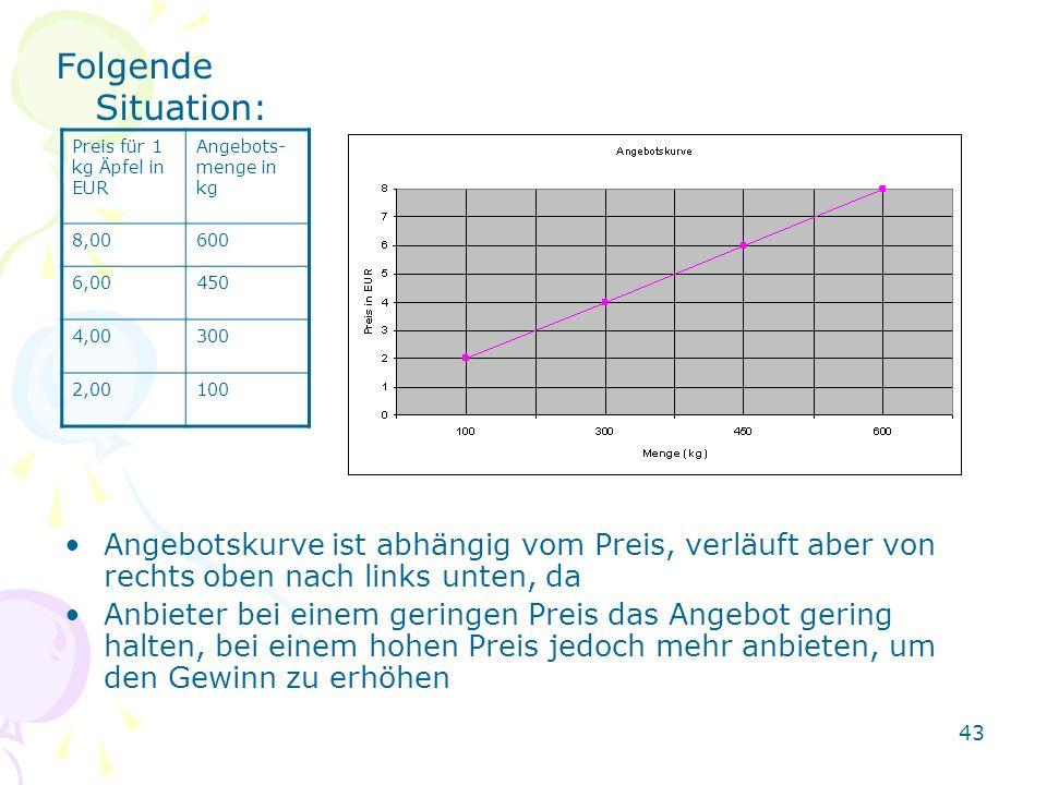 Folgende Situation: Preis für 1 kg Äpfel in EUR. Angebots- menge in kg. 8,00. 600. 6,00. 450. 4,00.