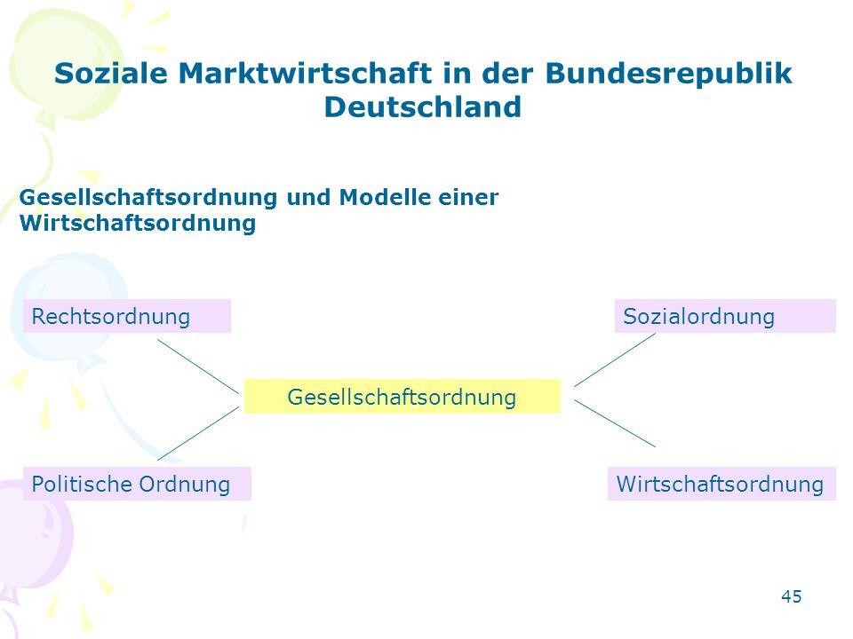 Soziale Marktwirtschaft in der Bundesrepublik Deutschland