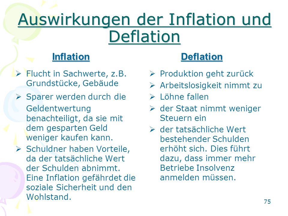 Auswirkungen der Inflation und Deflation