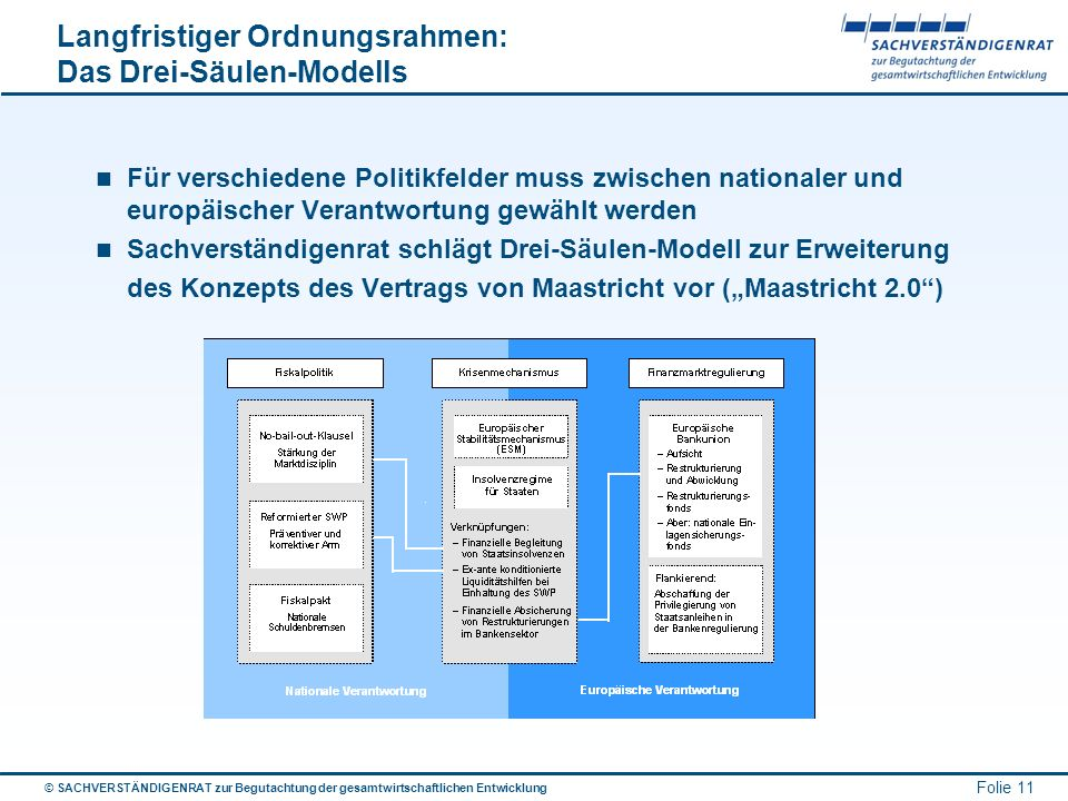 Langfristiger Ordnungsrahmen: Das Drei-Säulen-Modells