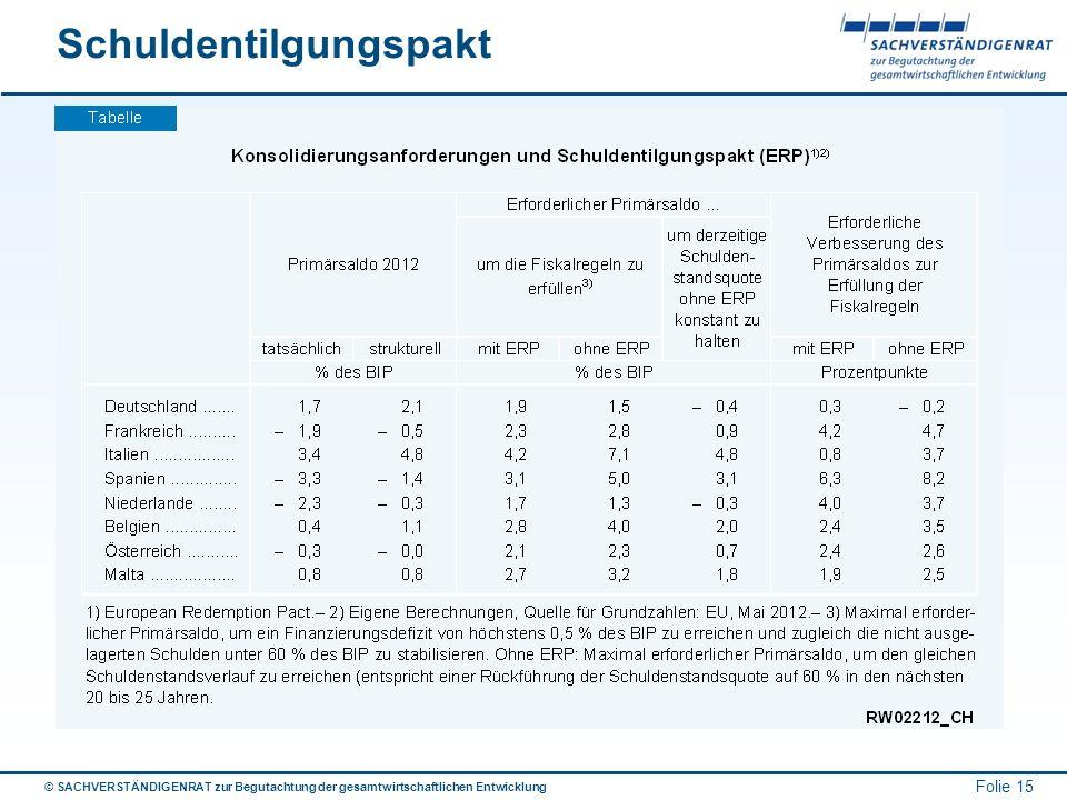 Schuldentilgungspakt