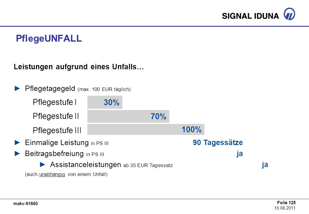 PflegeUNFALL Pflegestufe I 30% Pflegestufe II 70% Pflegestufe III 100%