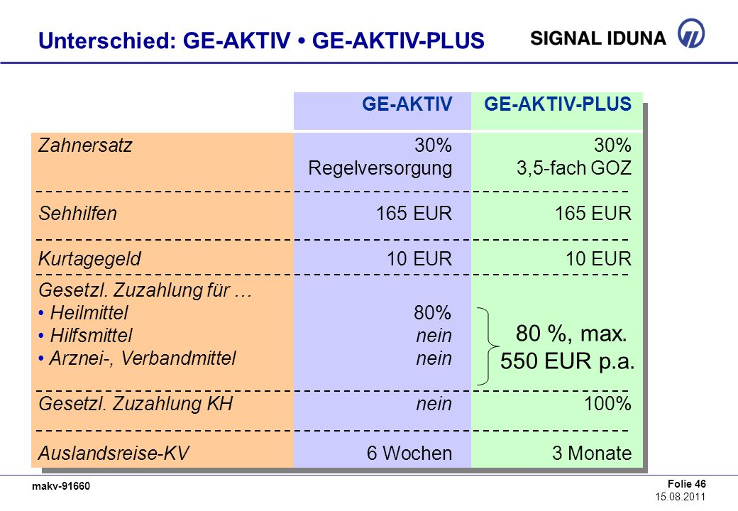 Unterschied: GE-AKTIV • GE-AKTIV-PLUS