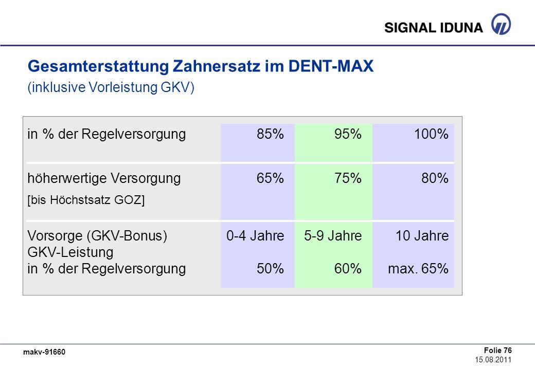 Gesamterstattung Zahnersatz im DENT-MAX