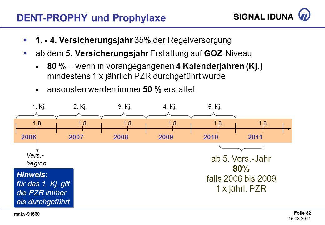 DENT-PROPHY und Prophylaxe