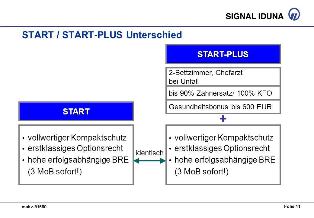 START / START-PLUS Unterschied