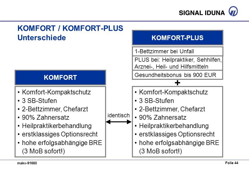 KOMFORT / KOMFORT-PLUS Unterschiede