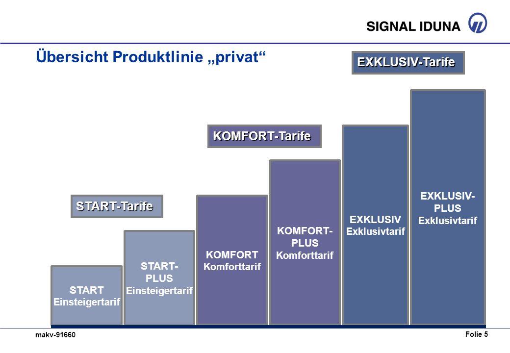 """Übersicht Produktlinie """"privat"""