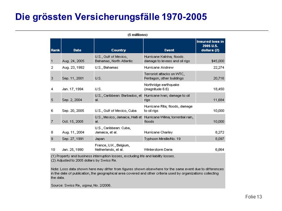 Die grössten Versicherungsfälle 1970-2005