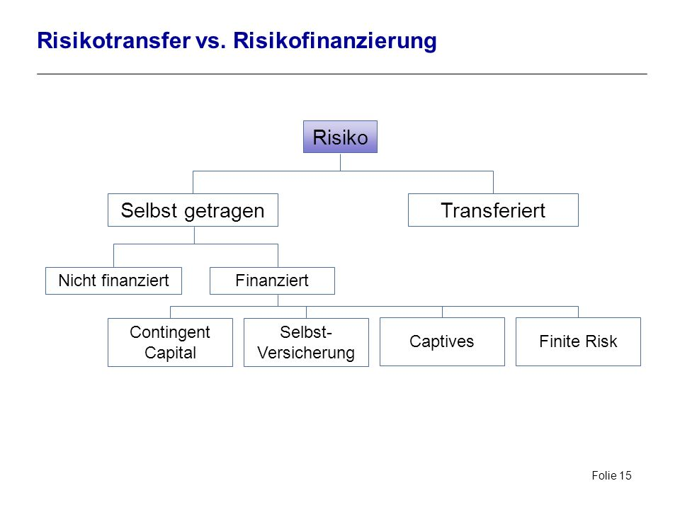Risikotransfer vs. Risikofinanzierung