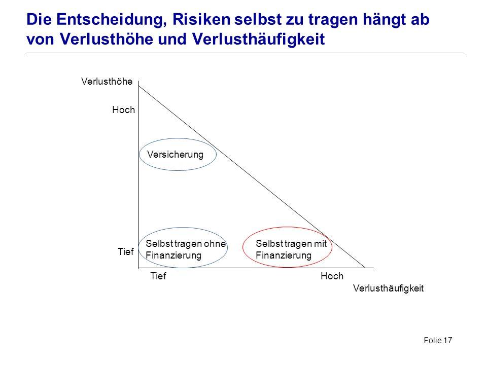 Die Entscheidung, Risiken selbst zu tragen hängt ab von Verlusthöhe und Verlusthäufigkeit