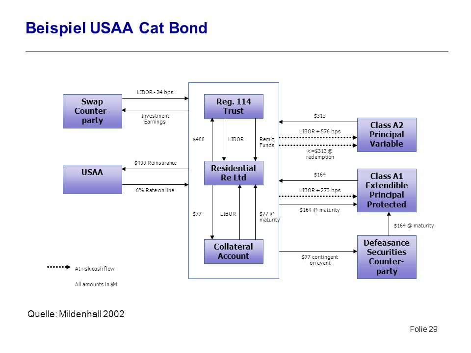 Beispiel USAA Cat Bond Quelle: Mildenhall 2002 Swap Counter- party