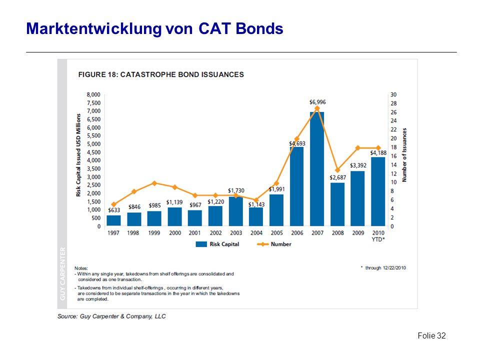Marktentwicklung von CAT Bonds