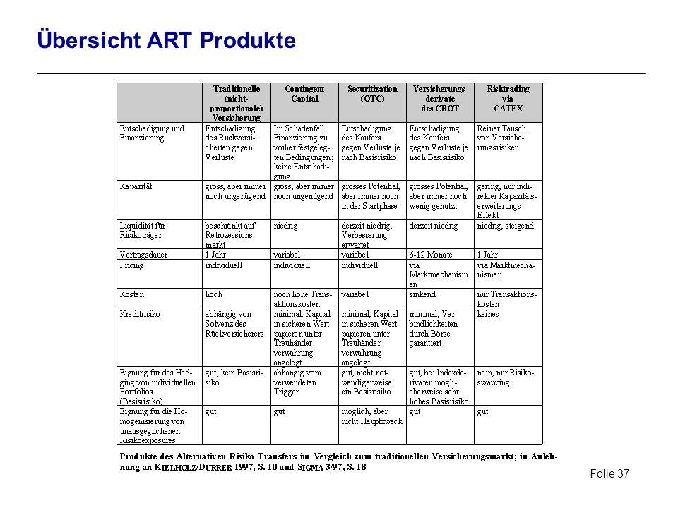 Übersicht ART Produkte