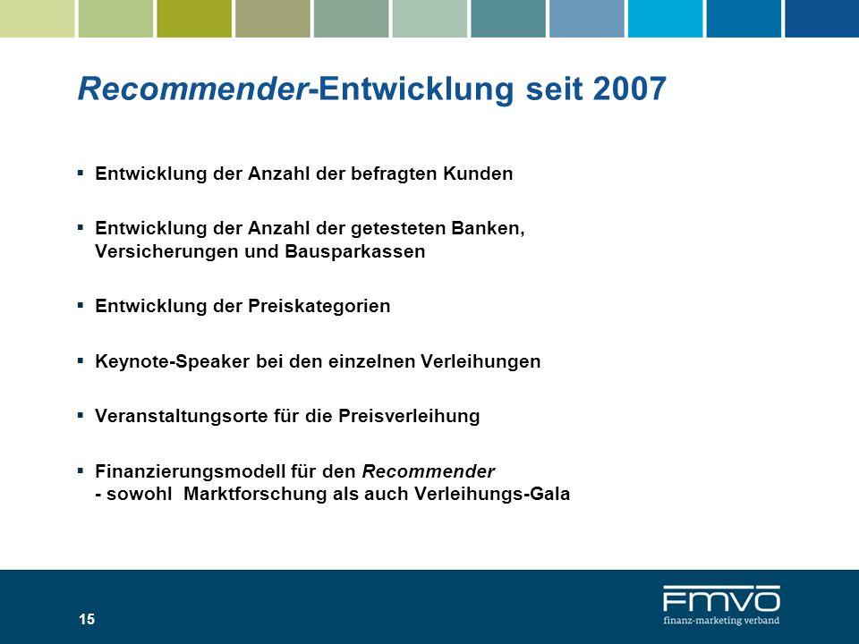 Recommender-Entwicklung seit 2007