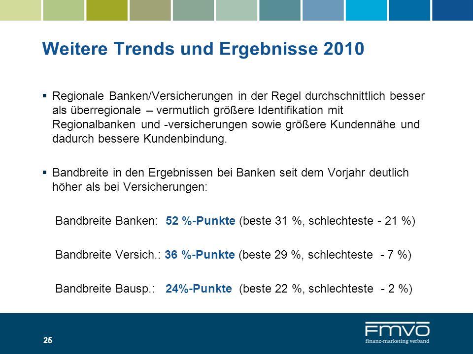 Weitere Trends und Ergebnisse 2010
