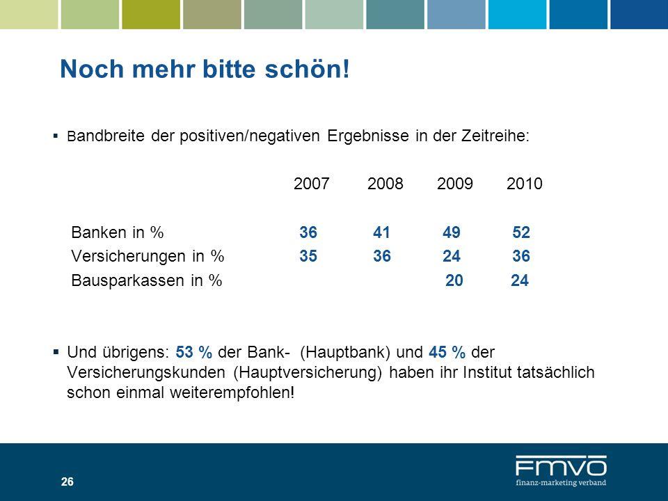 Noch mehr bitte schön! 2007 2008 2009 2010 Banken in % 36 41 49 52