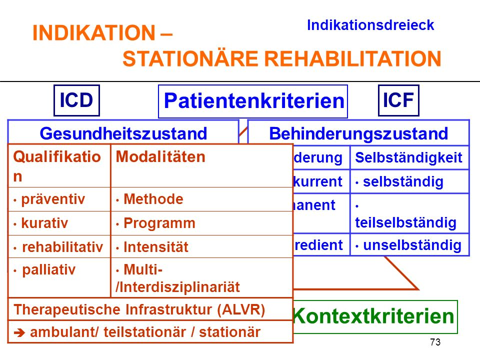 INDIKATION – STATIONÄRE REHABILITATION