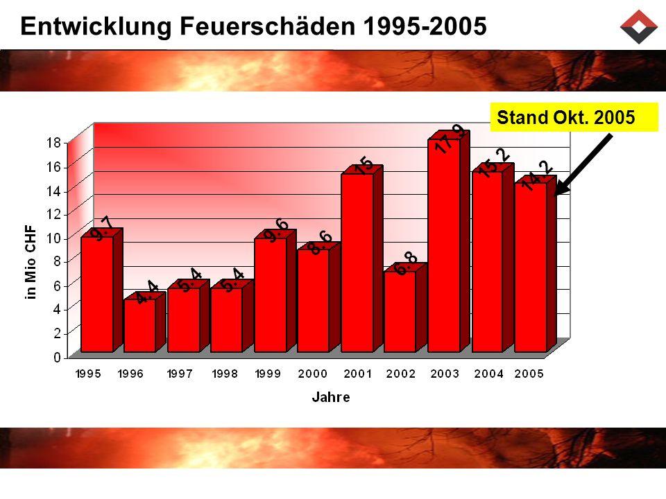 Entwicklung Feuerschäden 1995-2005