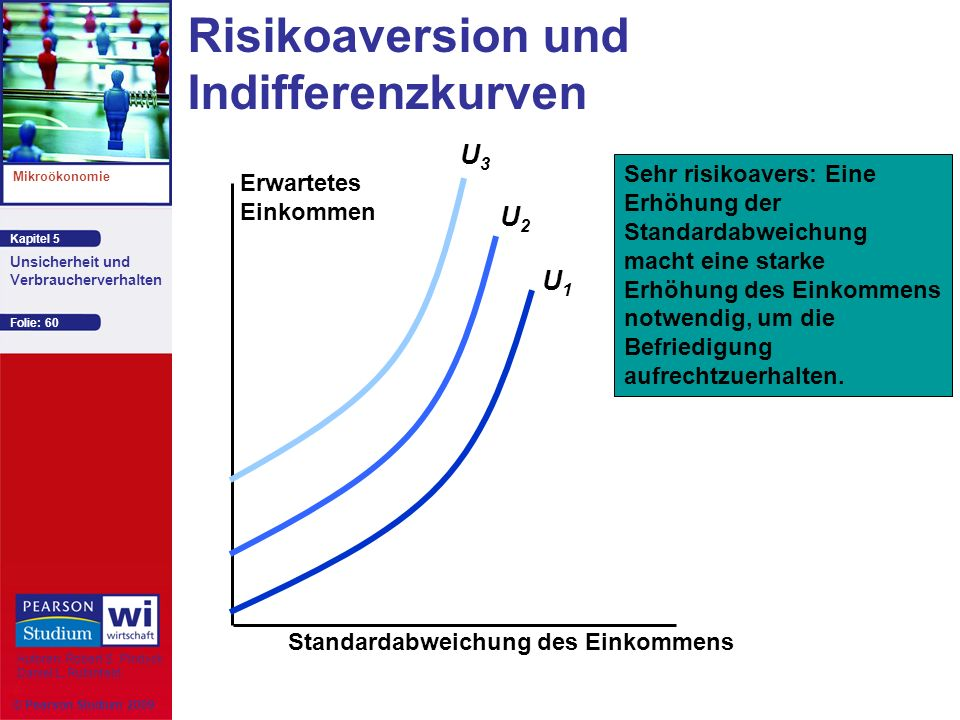 Risikoaversion und Indifferenzkurven