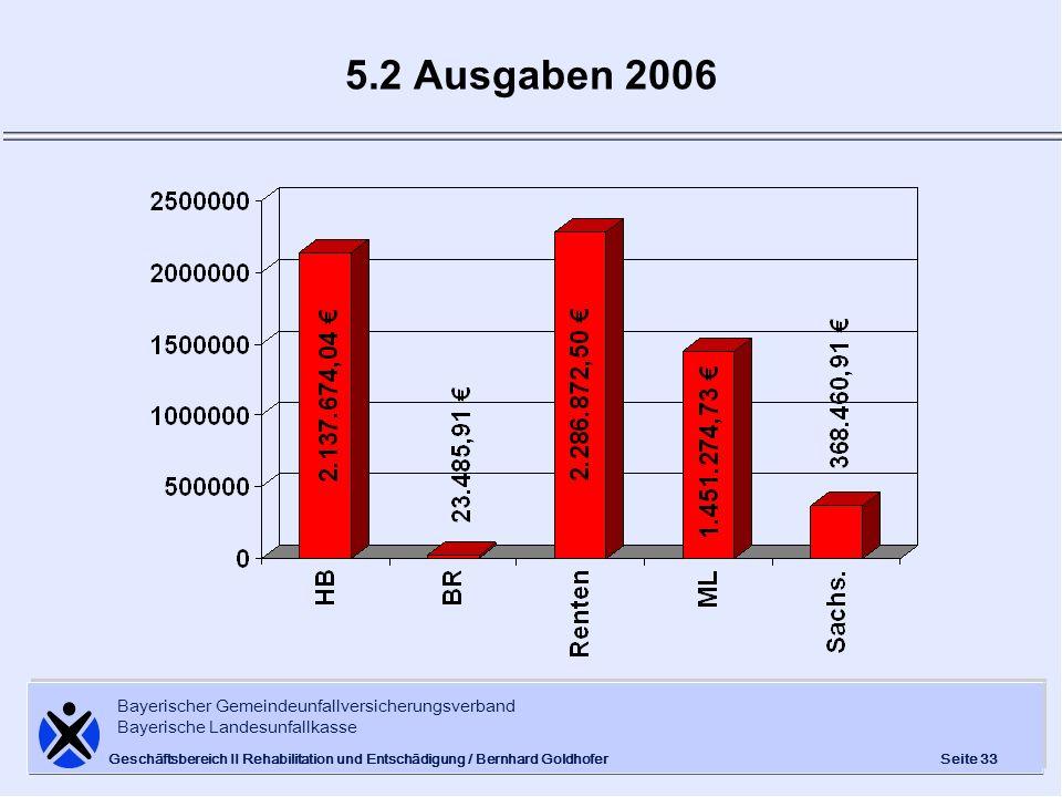 5.2 Ausgaben 2006 Geschäftsbereich II Rehabilitation und Entschädigung / Bernhard Goldhofer