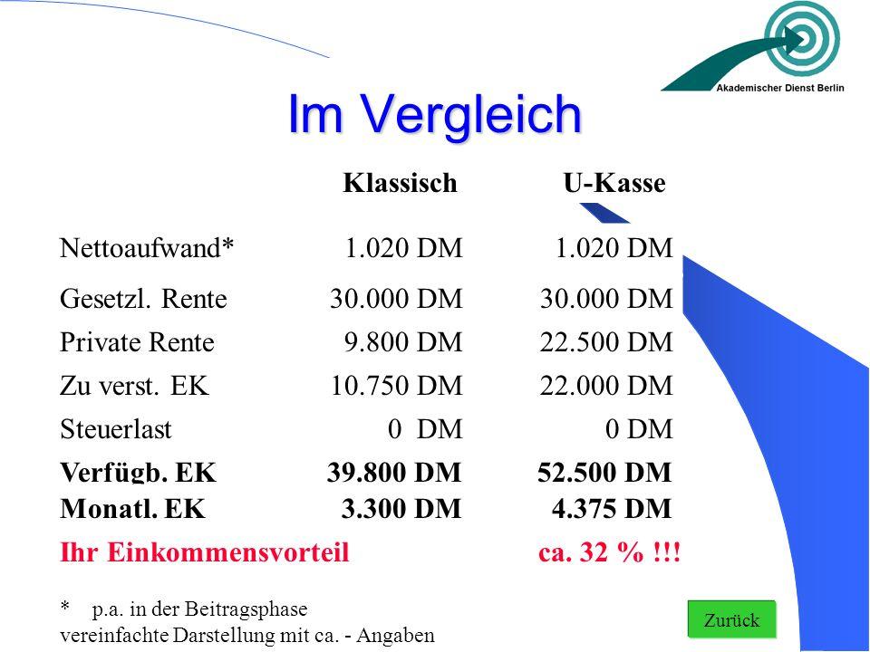 Im Vergleich Klassisch U-Kasse Nettoaufwand* 1.020 DM Gesetzl. Rente