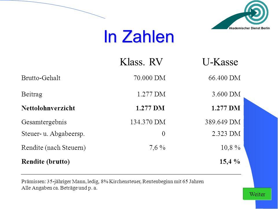 In Zahlen Klass. RV U-Kasse Brutto-Gehalt 70.000 DM 66.400 DM Beitrag