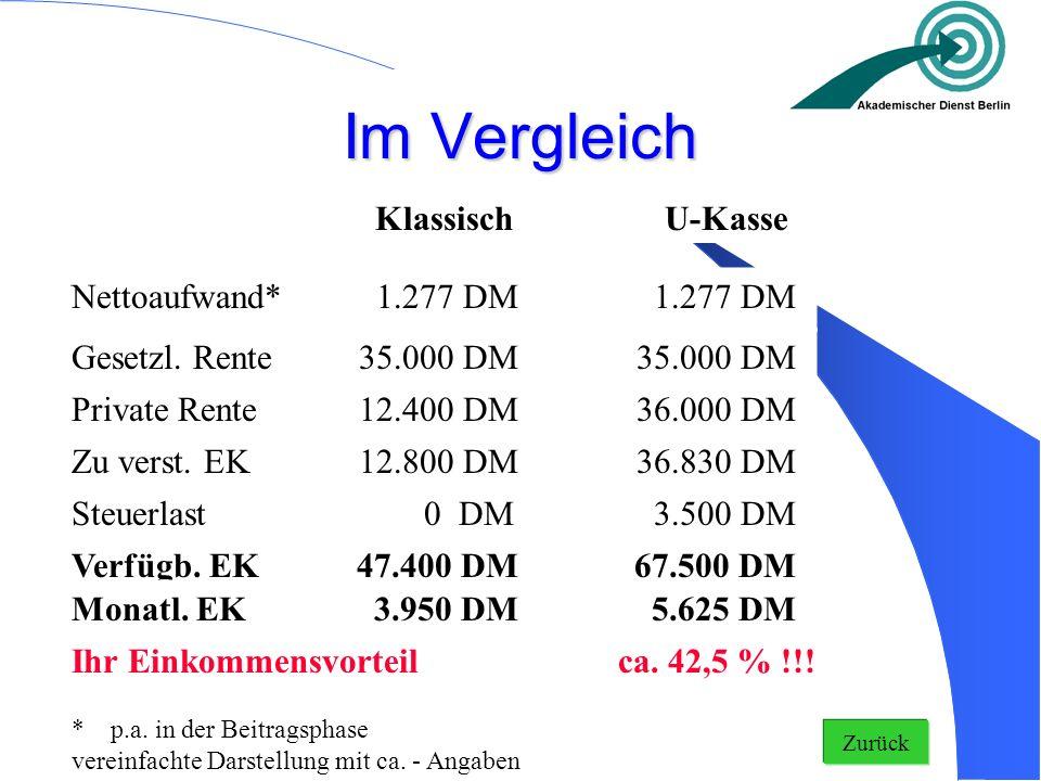 Im Vergleich Klassisch U-Kasse Nettoaufwand* 1.277 DM Gesetzl. Rente