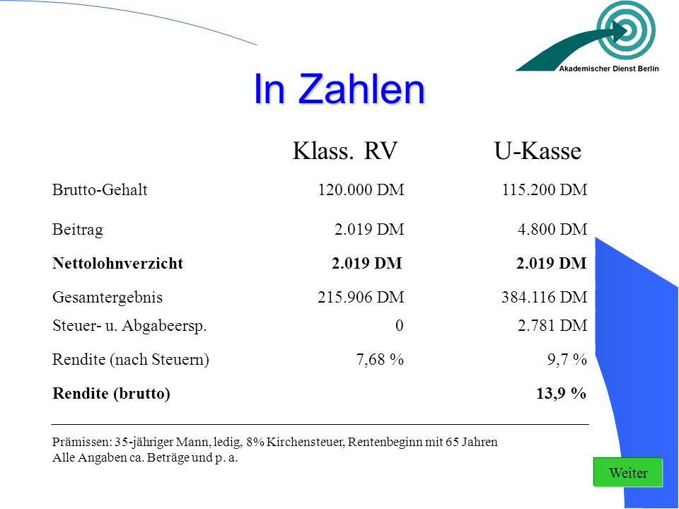 In Zahlen Klass. RV U-Kasse Brutto-Gehalt 120.000 DM 115.200 DM