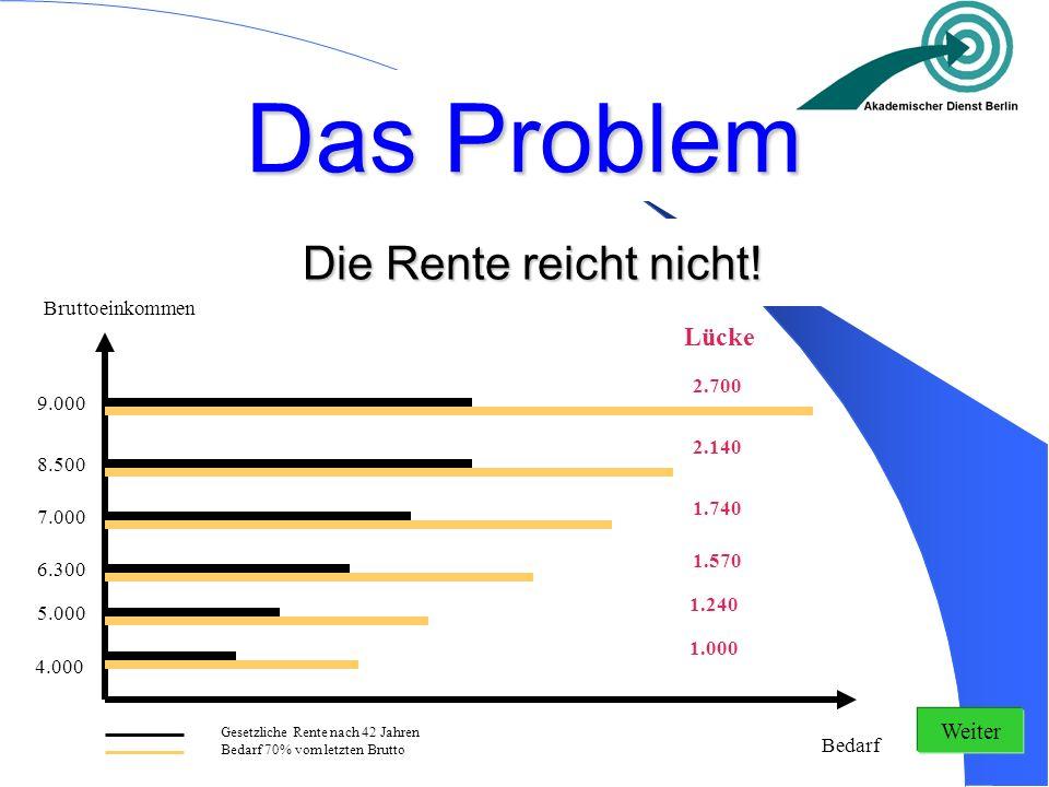 Das Problem Die Rente reicht nicht! Lücke Weiter Bruttoeinkommen 2.700