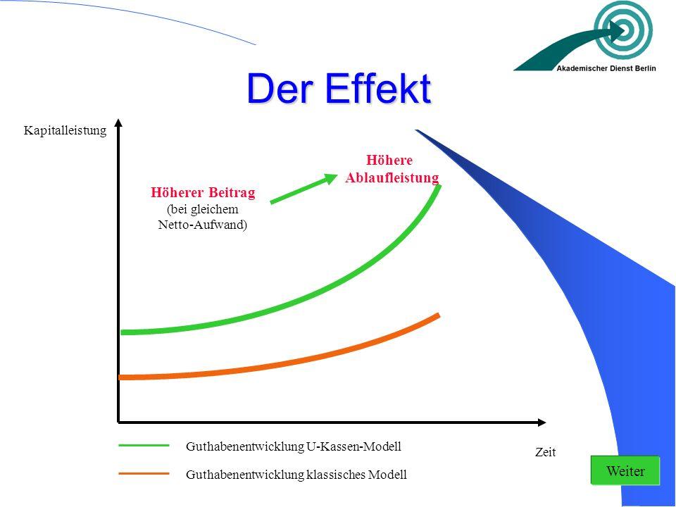 Der Effekt Höhere Ablaufleistung Höherer Beitrag Weiter
