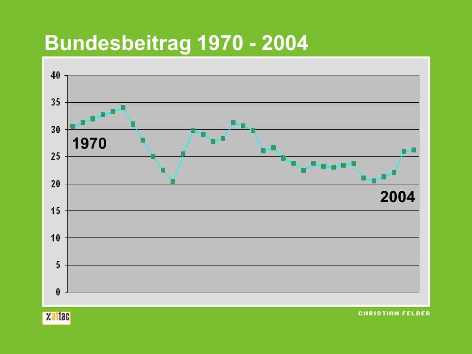 Bundesbeitrag 1970 - 2004 1970 2004