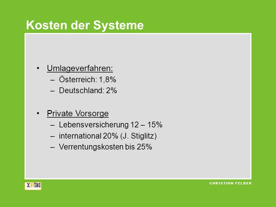 Kosten der Systeme Umlageverfahren: Private Vorsorge Österreich: 1,8%