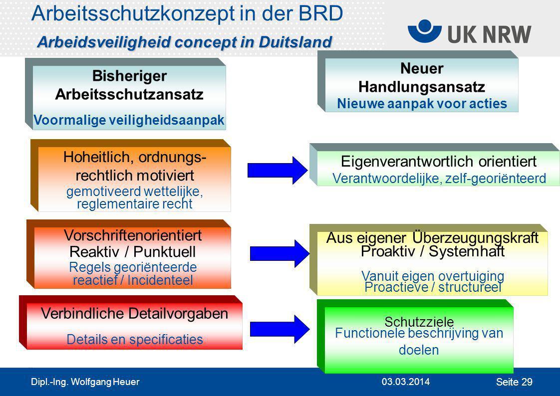 Arbeitsschutzkonzept in der BRD